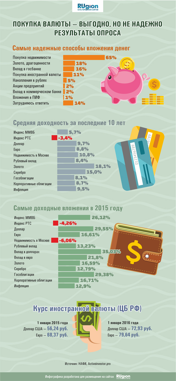 Покупка валюты: выгодно, но рискованно