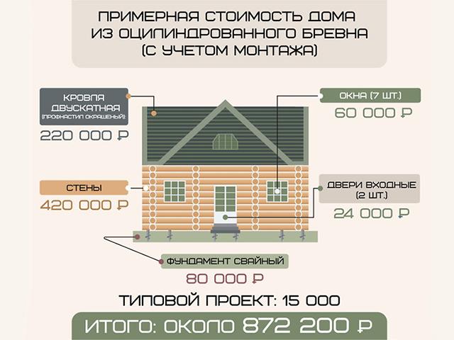 Дом за миллион: миф или реальность?