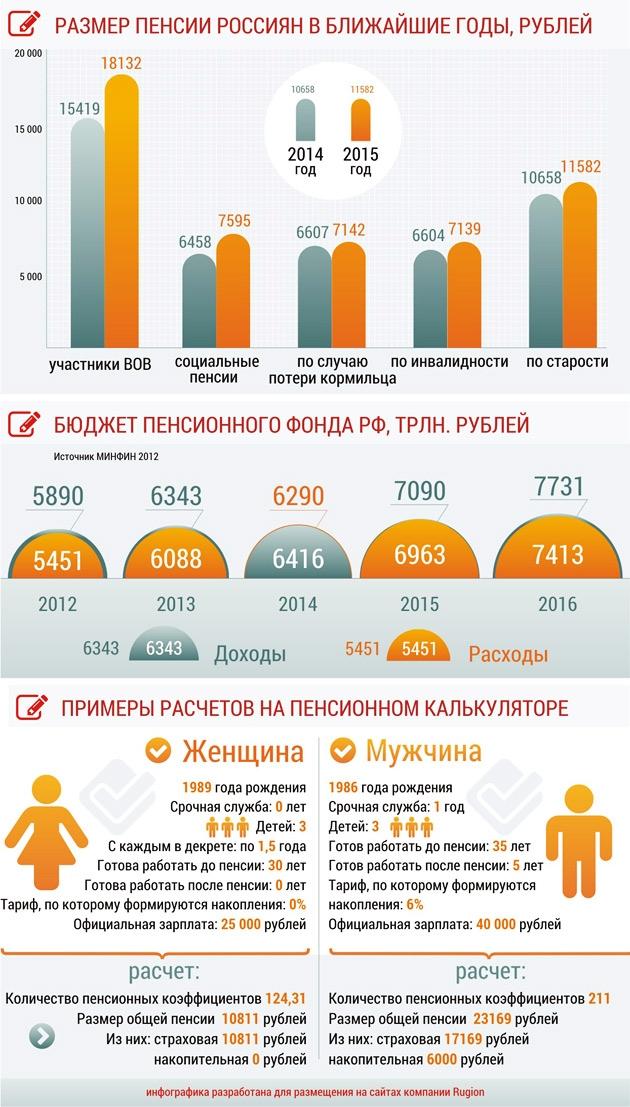 Средняя пенсия в россии в 1997
