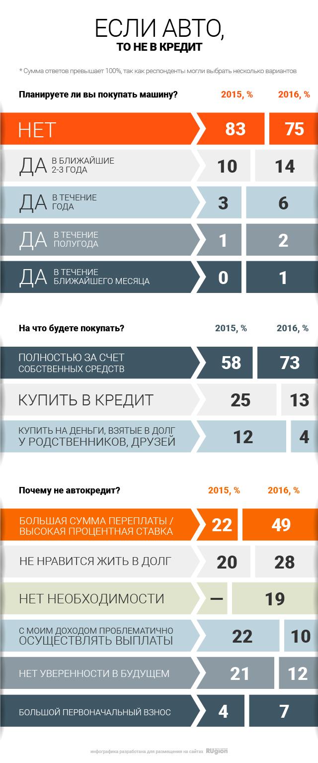 Россияне отказываются от автокредитов
