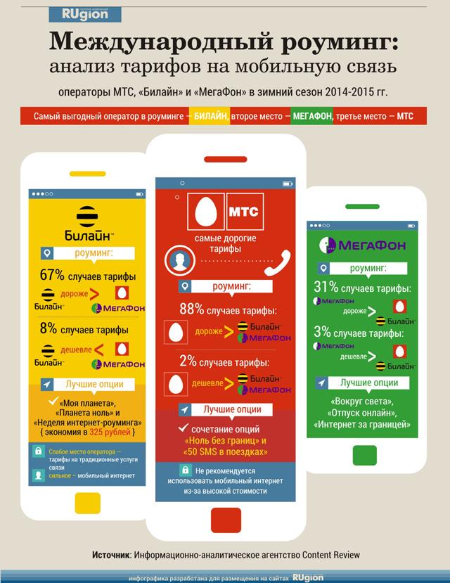 Мобильный роуминг: какой оператор дешевле?